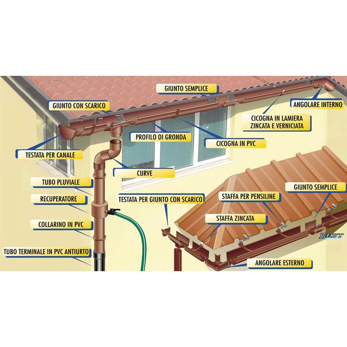 Grondaia canale di gronda diam 125 mm pvc effetto rame mt for Raccordo da pvc a rame